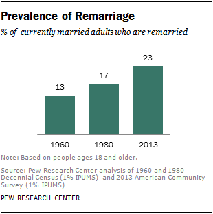Prevalence of Remarriage