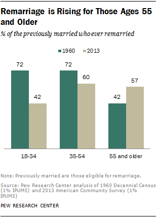 Widowed men remarry