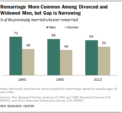 Remarriage More Common Among Divorced and Widowed Men, but Gap is Narrowing