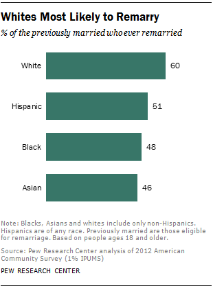 Whites Most Likely to Remarry