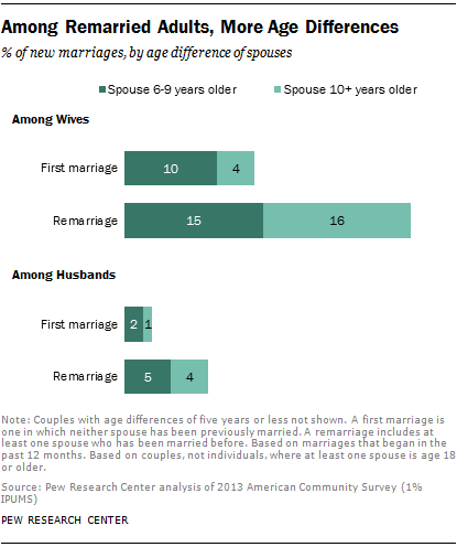 Among Remarried Adults, More Age Differences