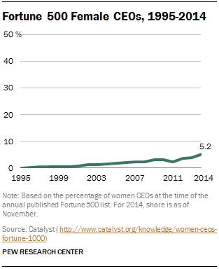 Fortune 500 Female CEOs, 1995-2014