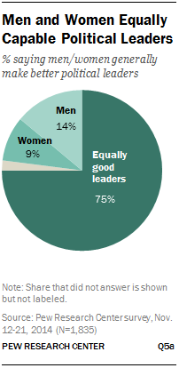 Men and Women Equally Capable Political Leaders