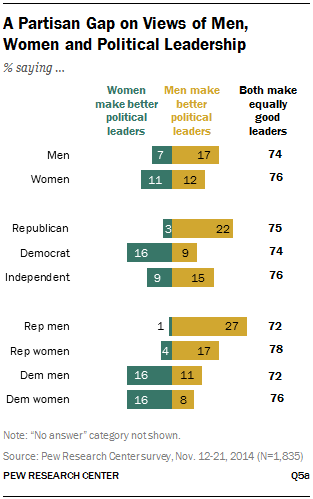 A Partisan Gap on Views of Men, Women and Political Leadership