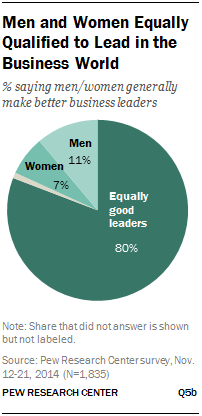 Men and Women Equally Qualified to Lead in the Business World