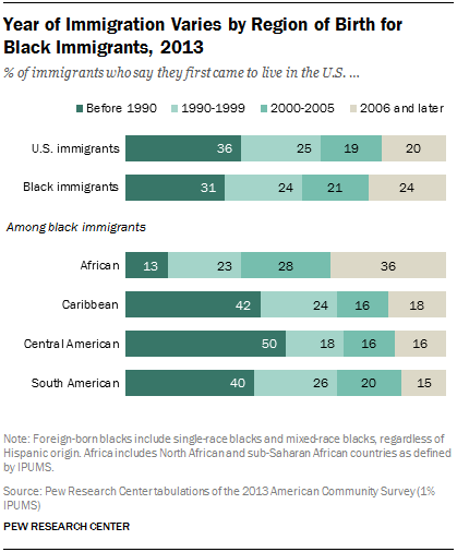 Year of Immigration Varies by Region of Birth for Black Immigrants, 2013