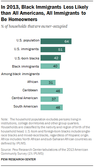 In 2013, Black Immigrants Less Likely than All Americans, All Immigrants to Be Homeowners