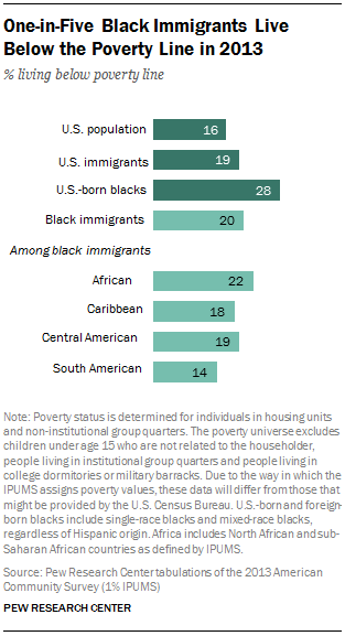 One-in-Five Black Immigrants Live Below the Poverty Line in 2013