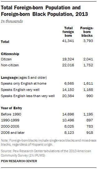 Total Foreign-born Population and Foreign-born Black Population, 2013