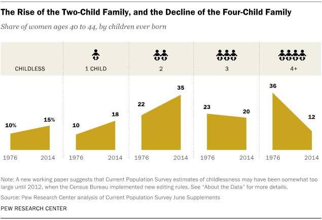 The Rise of the Two-Child Family, and the Decline of the Four-Child Family