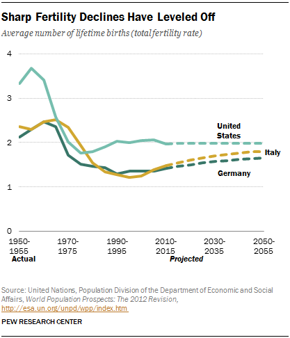 Sharp Fertility Declines Have Leveled Off