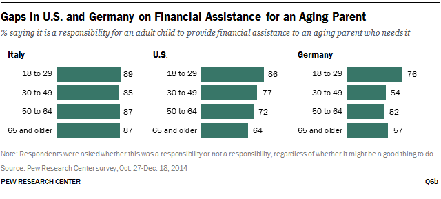Gaps in U.S. and Germany on Financial Assistance for an Aging Parent
