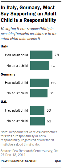 In Italy, Germany, Most Say Supporting an Adult Child Is a Responsibility