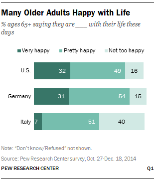 Many Older Adults Happy with Life