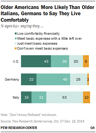 Older Americans More Likely Than Older Italians, Germans to Say They Live Comfortably