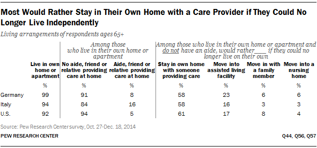 Most Would Rather Stay in Their Own Home with a Care Provider if They Could No Longer Live Independently