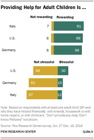 Helping Adult Children | Pew Research Center