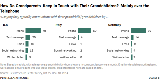 How Do Grandparents Keep in Touch with Their Grandchildren? Mainly over the Telephone