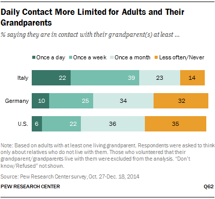 Daily Contact More Limited for Adults and Their Grandparents