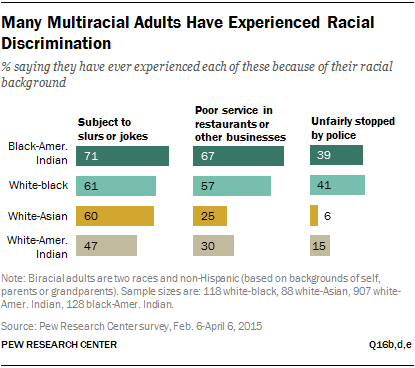 Many Multiracial S Have Experienced Racial Discrimination