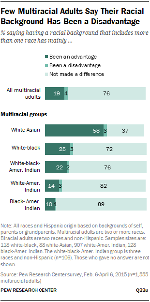 Few Multiracial S Say Their Racial Background Has Been A Disadvantage