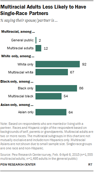 Multiracial Adults Less Likely to Have Single-Race Partners