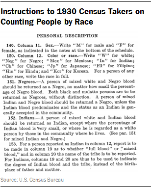 Instructions to 1930 Census Takers on Counting People by Race