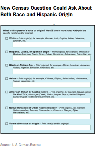 New Census Question Could Ask About Both Race and Hispanic Origin