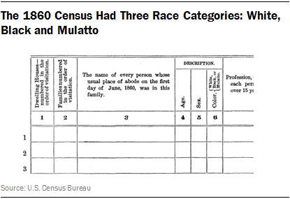 Race and Multiracial Americans in the U S  Census | Pew