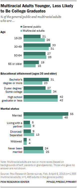 Multiracial Adults Younger, Less Likely to Be College Graduates