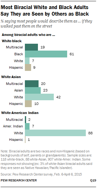 Most Biracial White and Black Adults Say They are Seen by Others as Black