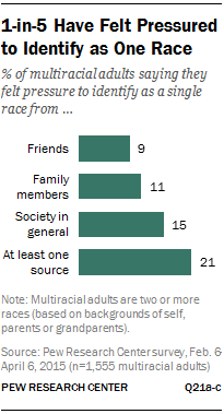 1-in-5 Have Felt Pressured to Identify as One Race