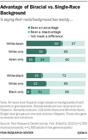 Advantage of Biracial vs. Single-Race Background