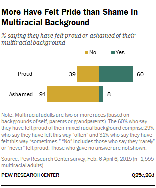More Have Felt Pride than Shame in Multiracial Background