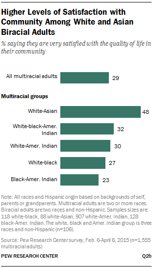 Higher Levels of Satisfaction with Community Among White and Asian Biracial Adults