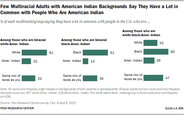 Few Multiracial Adults with American Indian Backgrounds Say They Have a Lot in Common with People Who Are American Indian