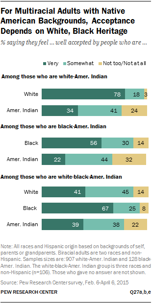 For Multiracial Adults with Native American Backgrounds, Acceptance Depends on White, Black Heritage
