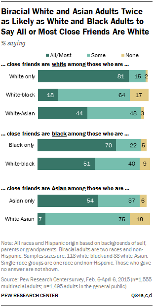 Biracial White and Asian Adults Twice as Likely as White and Black Adults to Say All or Most Close Friends Are White