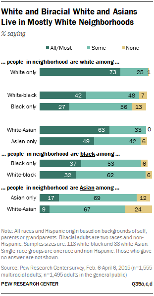 White and Biracial White and Asians Live in Mostly White Neighborhoods