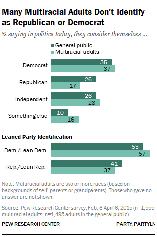Many Multiracial Adults Don't Identify as Republican or Democrat