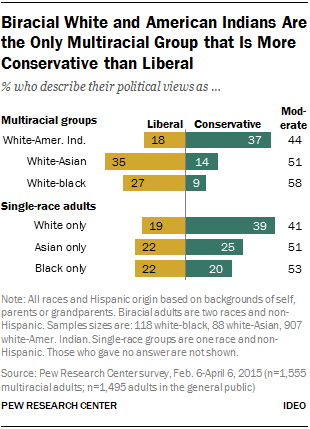 Biracial White and American Indians Are the Only Multiracial Group that Is More Conservative than Liberal