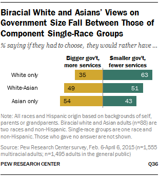 Biracial White and Asians' Views on Government Size Fall Between Those of Component Single-Race Groups