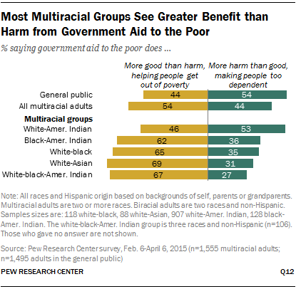 Most Multiracial Groups See Greater Benefit than Harm from Government Aid to the Poor