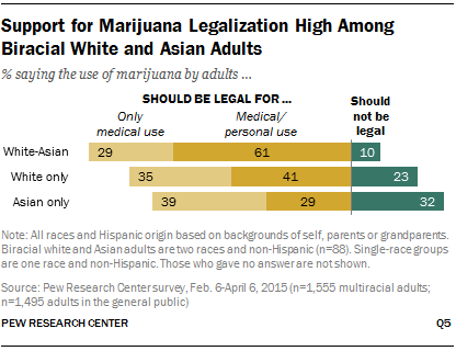 Support for Marijuana Legalization High Among Biracial White and Asian Adults