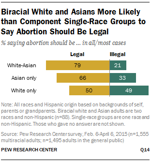 Biracial White and Asians More Likely than Component Single-Race Groups to Say Abortion Should Be Legal