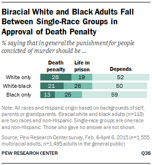 Biracial White and Black Adults Fall Between Single-Race Groups in Approval of Death Penalty