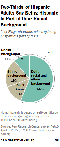 Two-Thirds of Hispanic Adults Say Being Hispanic Is Part of their Racial Background
