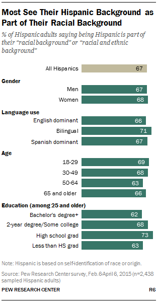 Most See Their Hispanic Background as Part of Their Racial Background