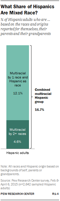 What Share of Hispanics Are Mixed Race?