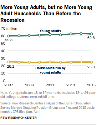 More Young Adults, but no More Young Adult Households Than Before the Recession
